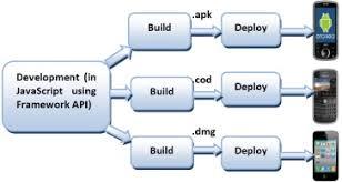 deploying_strategic_framework_yellostack